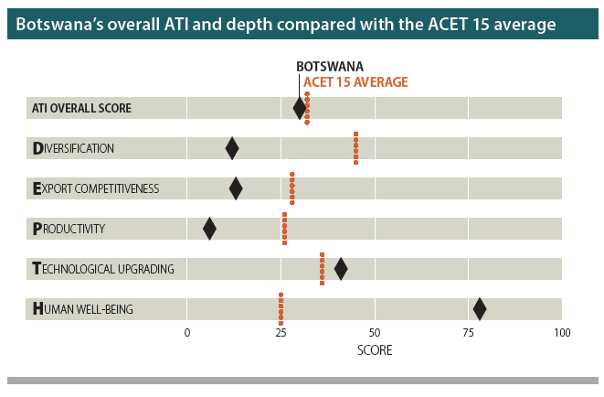 Source: ACET research.